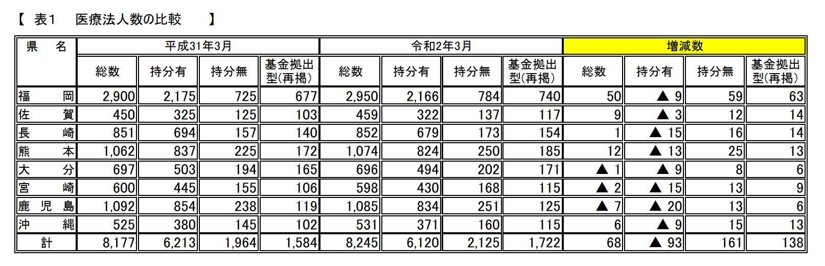 表1 医療法人数の比較